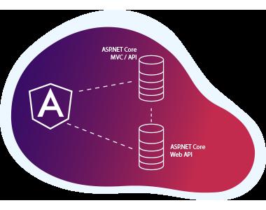 Angular Integration Solutions