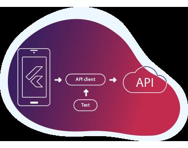 Flutter Server Side APIs Integration